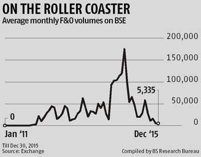 Equity derivative volumes on BSE slide to 4-year lows
