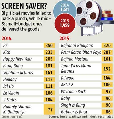 Bollywood box office collection budget all time movies - Bollywood movie box office collection ...