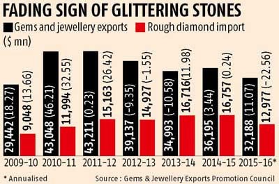 Jewellery exports may decline to six-year low