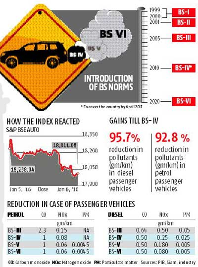 Govt to leapfrog to BS-VI from 2020