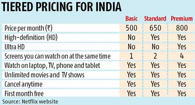 Netflix launches priced service, evokes mixed reactions