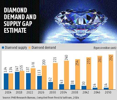 Grown diamonds may be answer to Surat's woes
