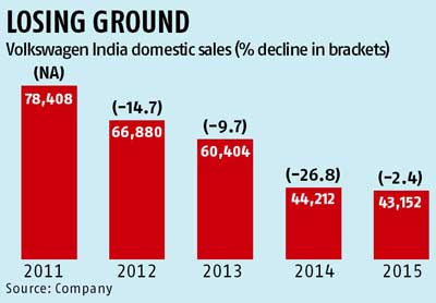 Volkswagen reports 4th consecutive decline in India sales