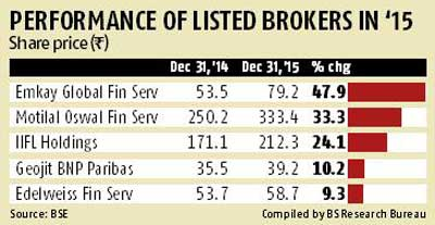 Brokers found 2015 tough, after promising start