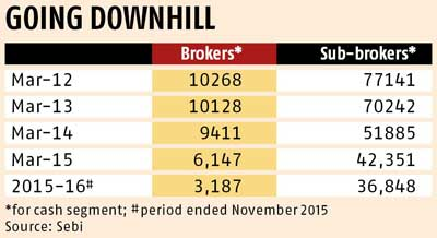 Brokers shut shop on falling volumes, compliance costs