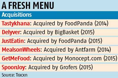 Flawed business model, funds crunch cripple food-tech sector