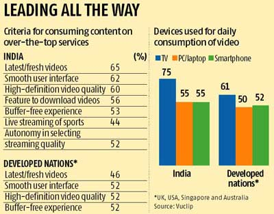 Most video consumption in India through TV