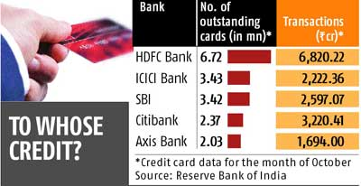 HDFC Bank grabs 52% share in credit card book size | Business ...
