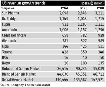 Drug firms plan to ride next wave of growth in US
