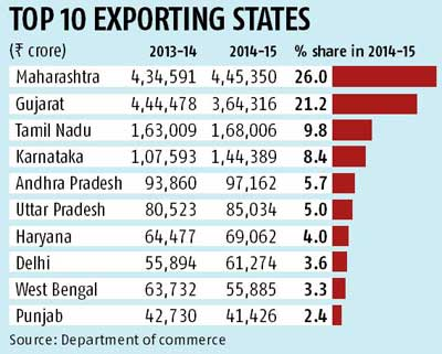 Centre pushes states to form export policy