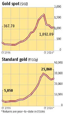 Gold again emerging as a safe haven