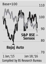 Bajaj Auto's export worries might worsen