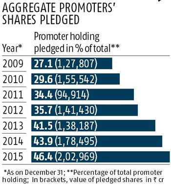 Share pledges at 7-year high