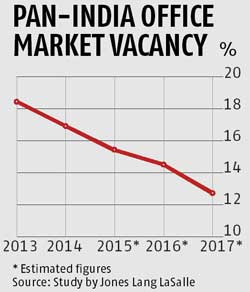 Office space vacancy hits 5-yr low