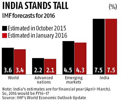 IMF retains India forecast, cuts world growth