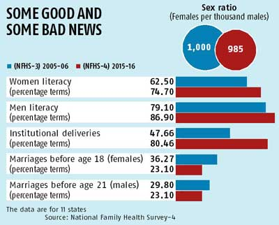 Sex Ratio Down Literacy Rate Of Women Up Family Health Survey