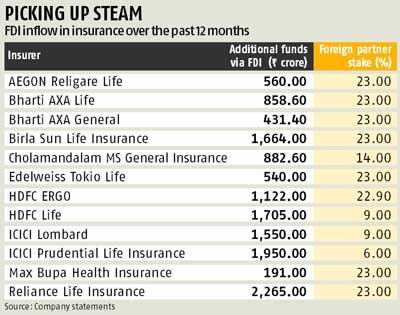 Foreign insurers bet big on their Indian ventures