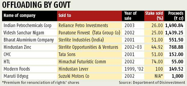 balco disinvestment story All this makes disinvestment of the government stake in the pses  there are times when a story says everything you need  more balco disinvestment stories.