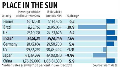 India shines on global passenger vehicle map