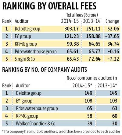 Big Four earn bulk of audit fee from NSE firms