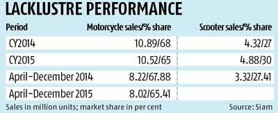 Motorcycle sales to remain in slow lane
