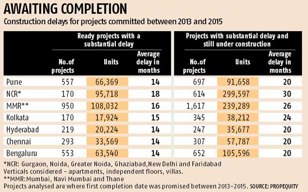 Delivery of 1.5 mn houses delayed, builders face buyers' ire