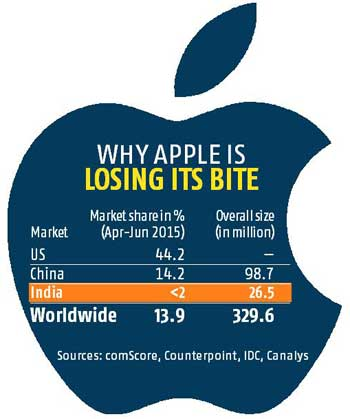 apple international market International competitiveness  us industry and the global market although apples are grown  emergence as a major player in the global apple market has.