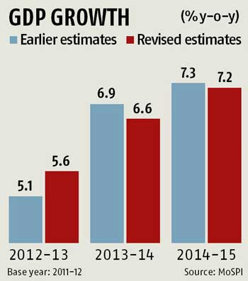 GDP growth revised down to 7.2% for FY15