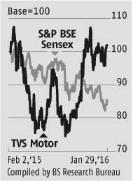 TVS Motor: Market share, margin gains key triggers