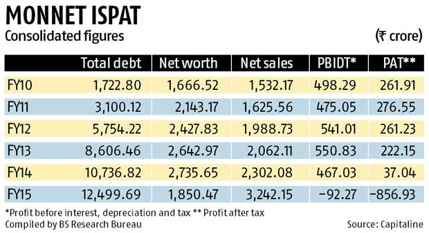 Cheap imports, coal mine cancellation hit Monnet Ispat