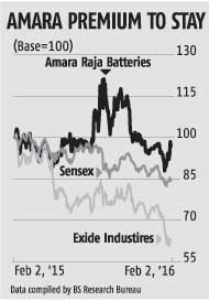 Amara Raja pulls ahead of Exide again