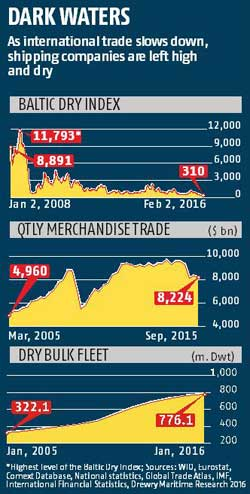 Baltic index sinks as trade dries up