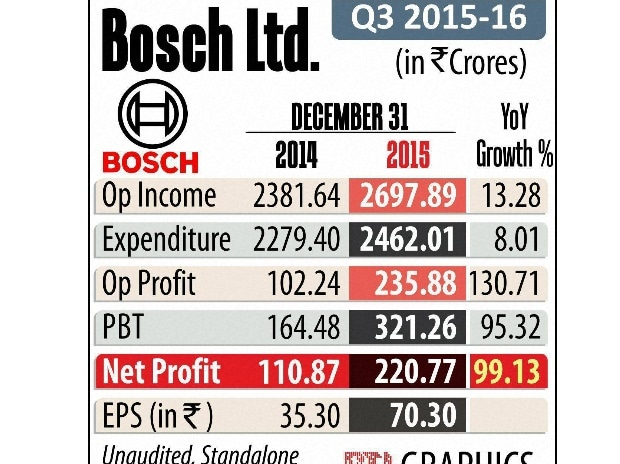 Bosch Q3 net doubles to Rs 221 cr