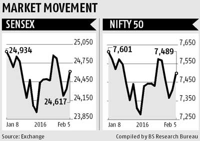 Macro-economic data to set the tone for equity markets