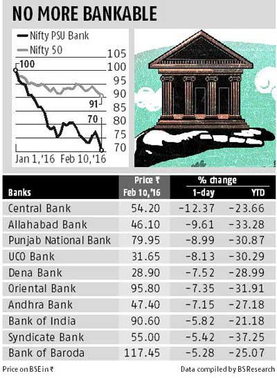 Is it time to buy govt banks' scrips?