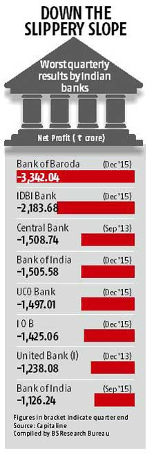 Bank of Baroda posts highest-ever loss in industry