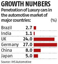 Luxury Car Sales To Double By 2020 Ihs Business Standard News