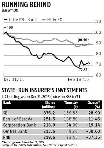 PSBs blow Rs 10k-cr hole in LIC books