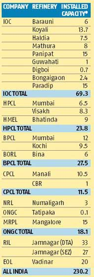 India's crude oil refining capacity: a snapshot   Business