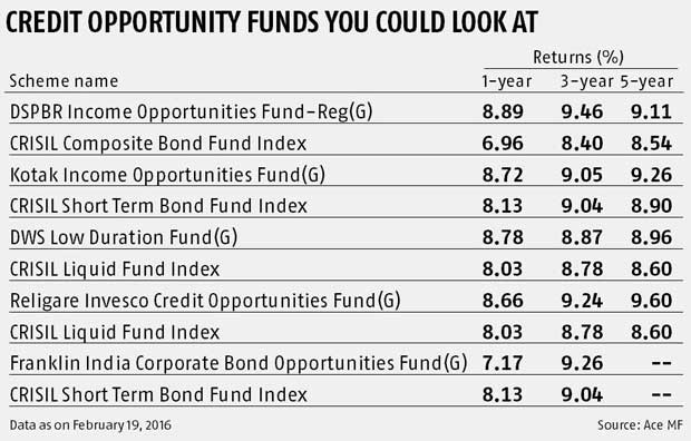Should you invest in credit opportunity funds?