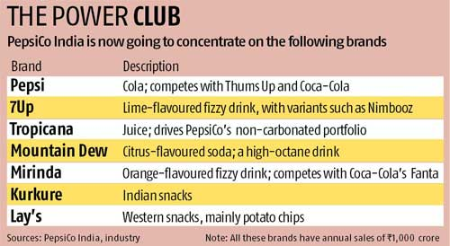 Pepsi banks on power of seven  brands - Business Standard