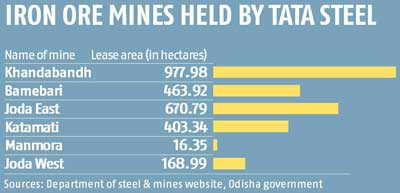 Tata Steel may be disqualified in Odisha iron ore lease auction