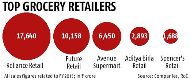 D-Mart to raise Rs 600 cr via  NCDs - Business Standard