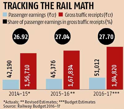Rail Budget 2016: Better journey for same price promised