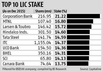 LIC remains white knight in disinvestments