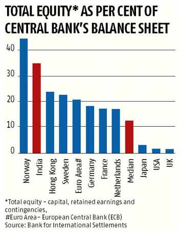 Financial Sectors: Scope for easing monetary policy