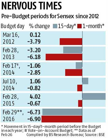 Battered markets eye Budget boost
