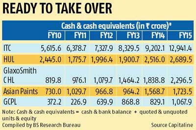 FMCGs ready for buyouts with surplus cash