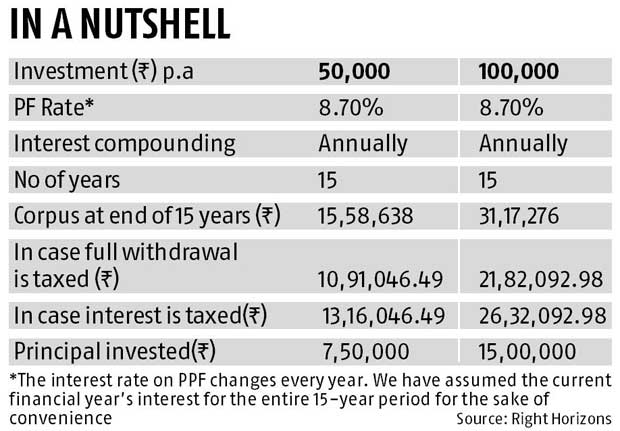 Will PPF lose its sheen?