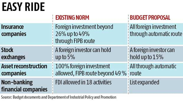 Foreign Direct Investment: Rules eased for insurance, pension, securities and NBFCs